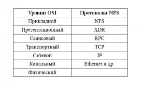 Уровни NFS