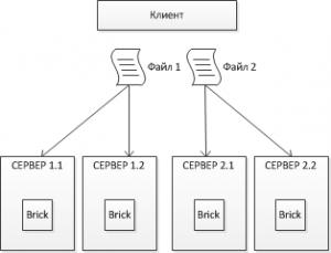 glusterfs_distributed_replicated_volume