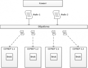 glusterfs_distributed_striped_volume
